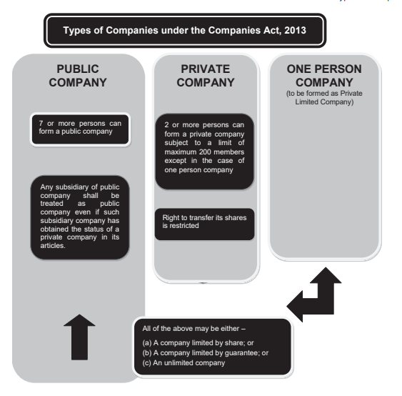 tudu 1 - Applicability Of Ind As To Private Limited Companies
